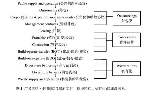 广义PPP不同模式(含政府交付、特许经营、私有化)的递进关系