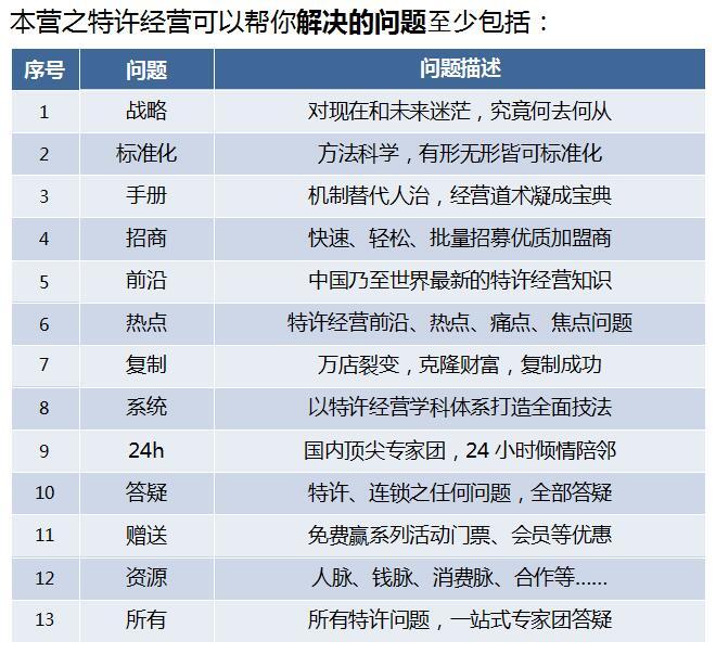 中国顶级独家第十季:中国特许经营特训营