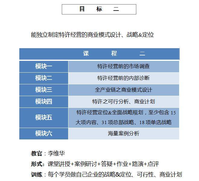 中国顶级独家第1906季:中国特许&连锁特训营